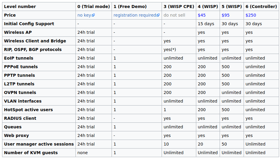 Lisensi MikroTik RouterOS